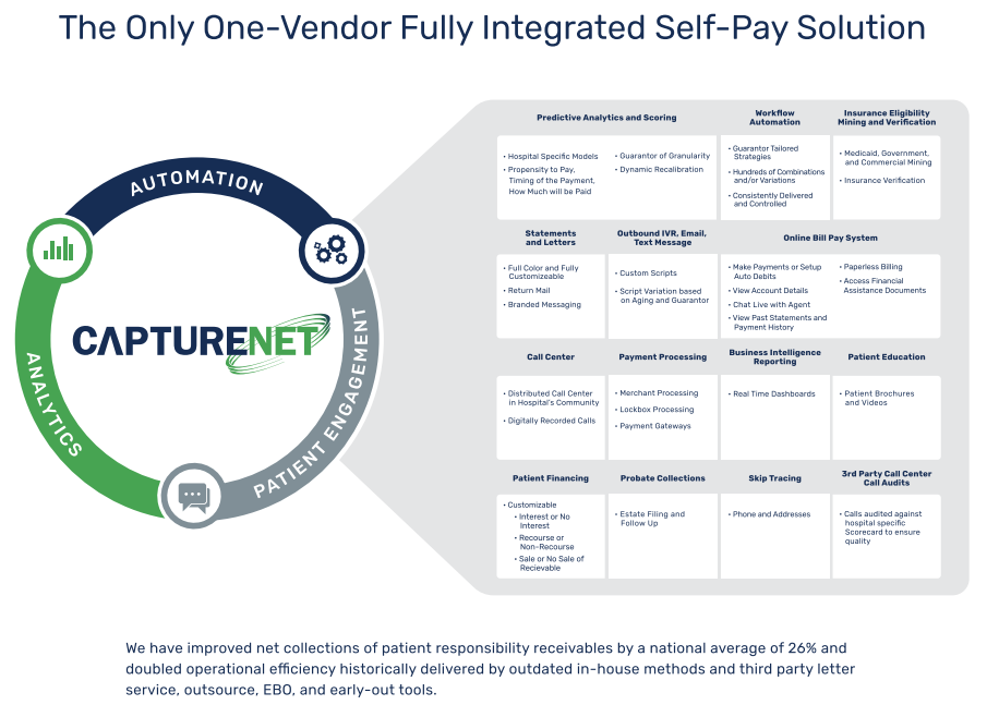 CaptureNet Integrated Self-Pay Solution